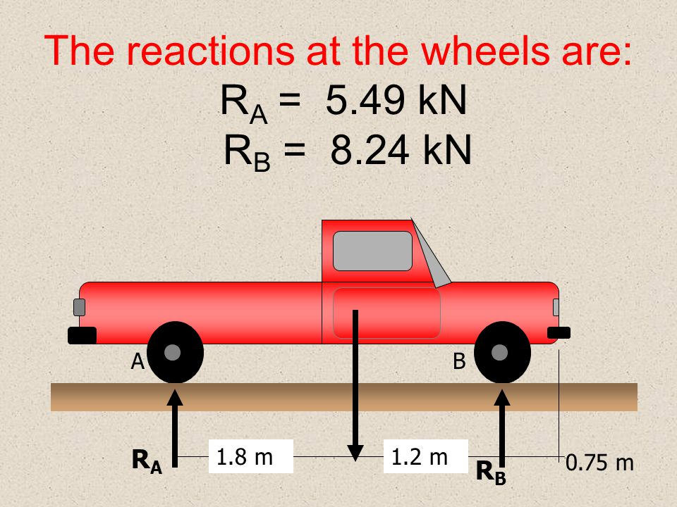 The reactions at the wheels are: R A = 5.49 kN R B = 8.24 kN 1.8 m1.2 m AB 0.75 m RARA RBRB
