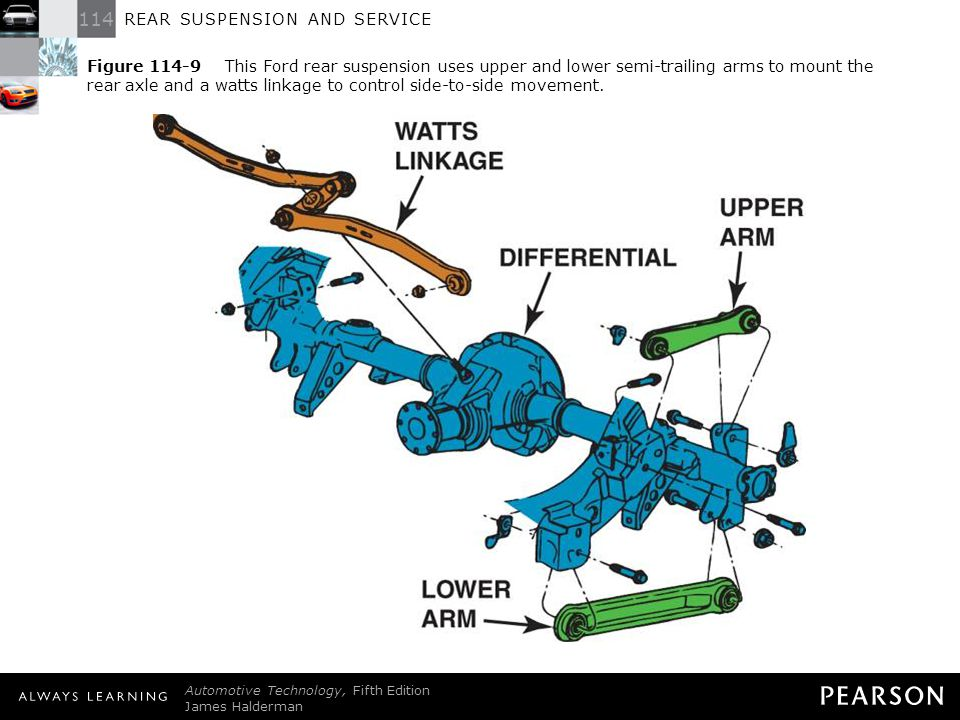 114 REAR SUSPENSION AND SERVICE Automotive Technology, Fifth Edition James Halderman © 2011 Pearson Education, Inc. All Rights Reserved Figure 114-9 T