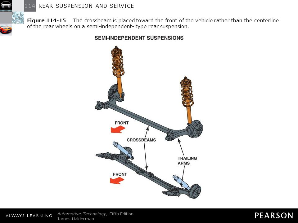 114 REAR SUSPENSION AND SERVICE Automotive Technology, Fifth Edition James Halderman © 2011 Pearson Education, Inc. All Rights Reserved Figure 114-15