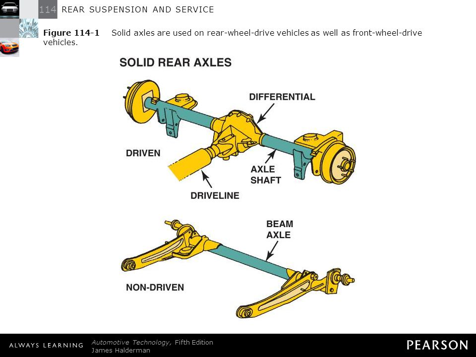REAR SUSPENSION AND SERVICE Automotive Technology, Fifth Edition James Halderman © 2011 Pearson Education, Inc. All Rights Reserved Figure 114-1 Solid