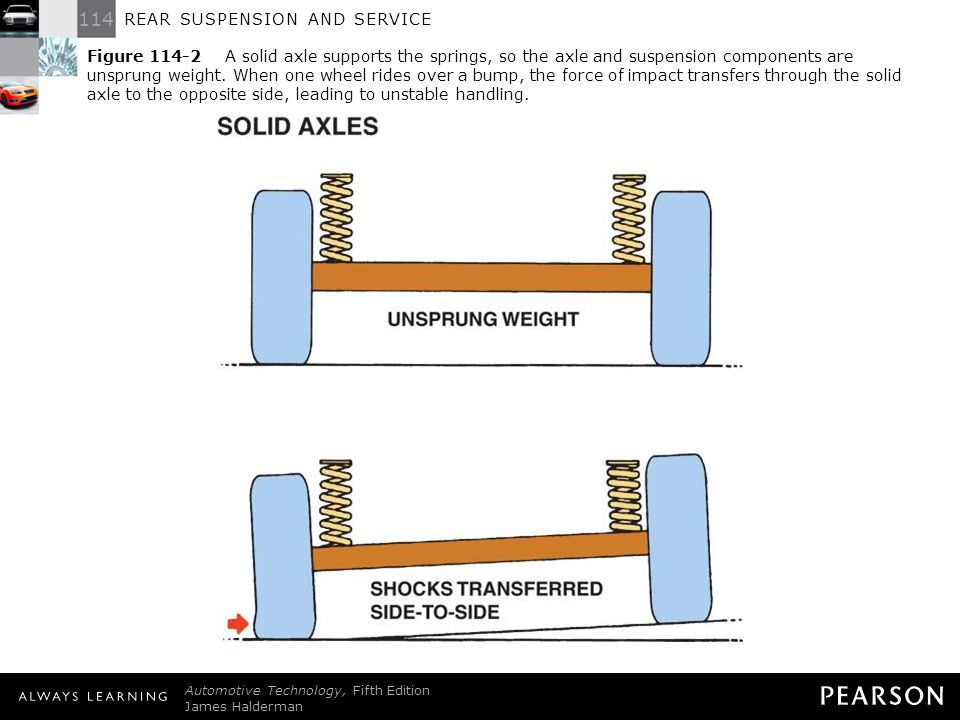 114 REAR SUSPENSION AND SERVICE Automotive Technology, Fifth Edition James Halderman © 2011 Pearson Education, Inc. All Rights Reserved Figure 114-2 A