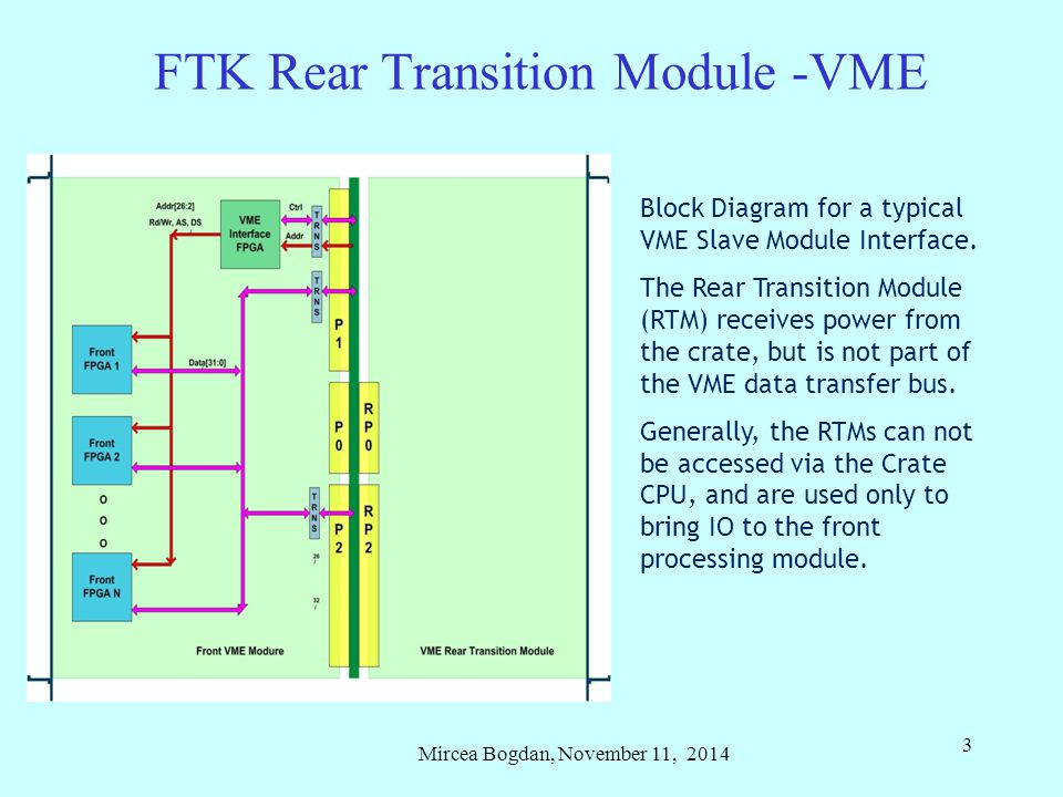 Mircea Bogdan, November 11, 2014 3 FTK Rear Transition Module -VME Block Diagram for a typical VME Slave Module Interface.