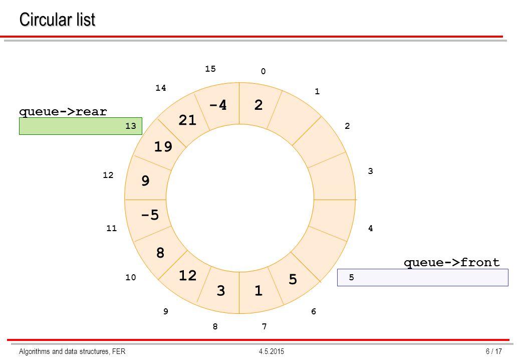 Algorithms and data structures, FER4.5.2015 Circular list 6 / 17 queue->front queue->rear 0 1 2 3 4 5 6 78 9 10 11 12 13 14 15 13 12 8 -5 9 19 5 21 -42