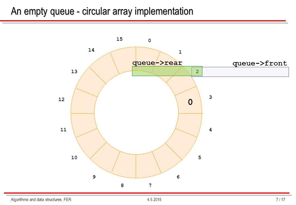Algorithms and data structures, FER4.5.2015 An empty queue - circular array implementation 7 / 17 queue->front 0 1 2 3 4 5 6 78 9 10 11 12 13 14 15 queue->rear 0