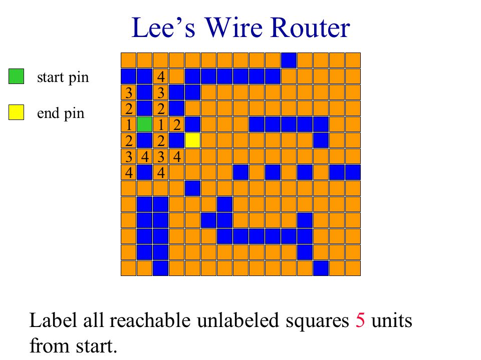 Lee's Wire Router start pin end pin Label all reachable unlabeled squares 4 units from start. 11 2 22 2 2 3 33 3