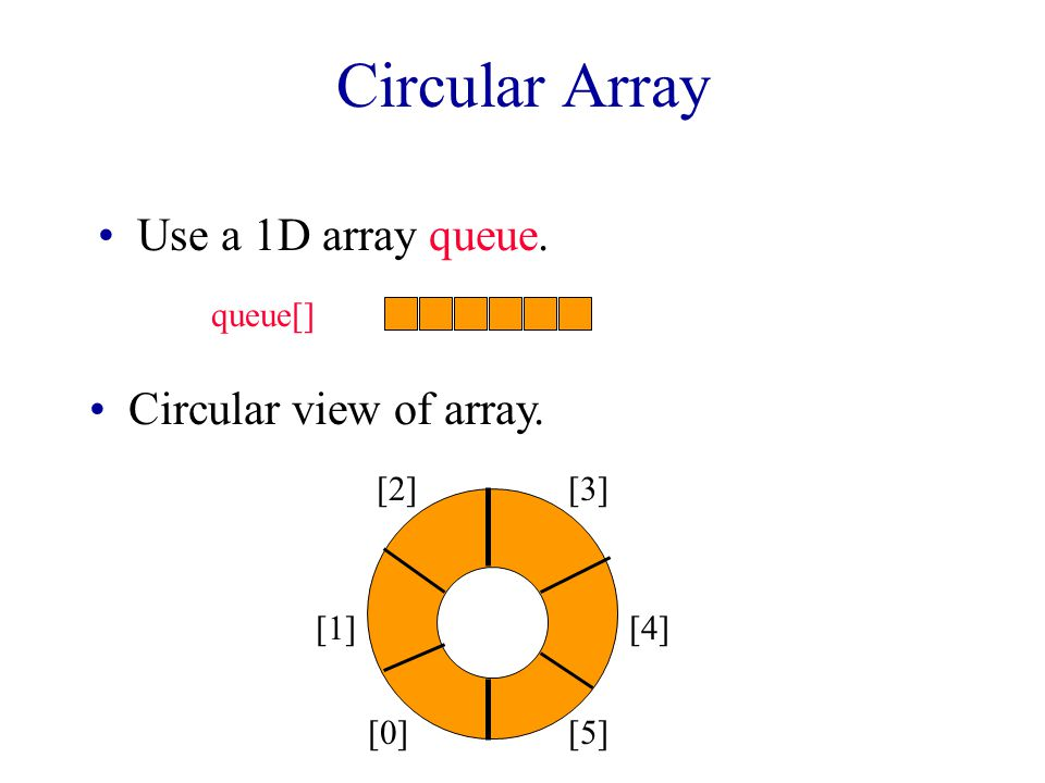 O(1) AddQ and DeleteQ  to perform each opertion in O(1) time (excluding array doubling), we use a circular representation.