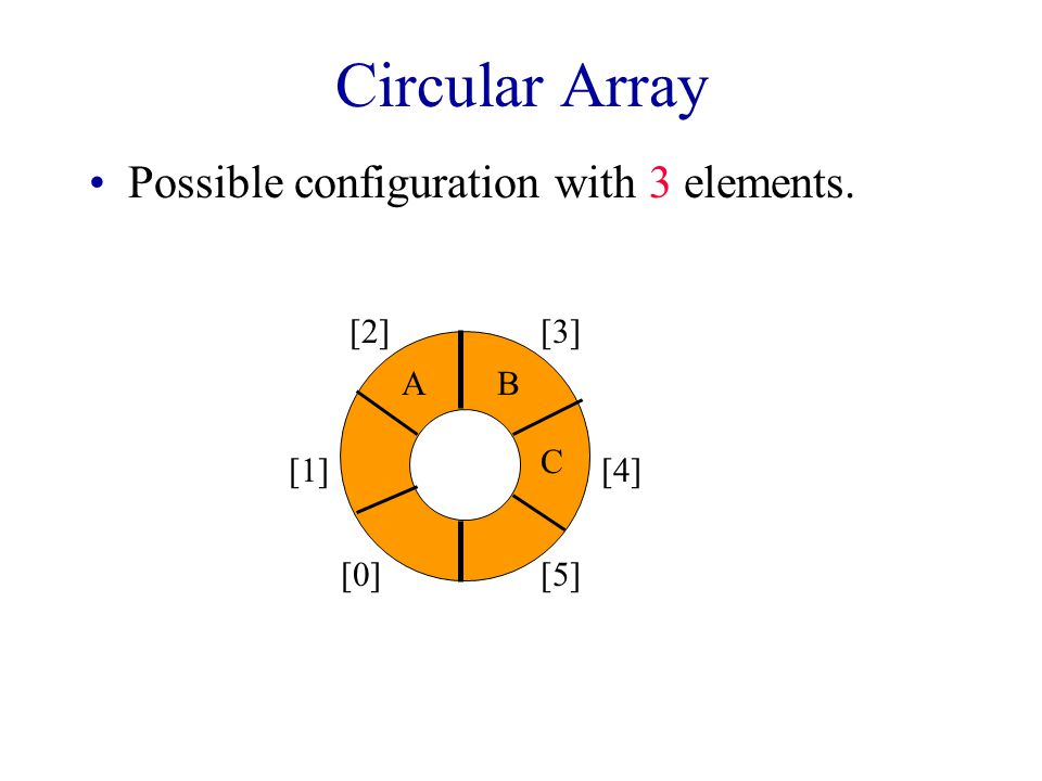 Circular Array Use a 1D array queue. queue[] Circular view of array. [0] [1] [2][3] [4] [5]
