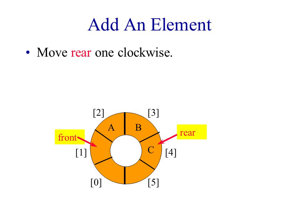 Circular Array Use integer variables front and rear. –front is one position counterclockwise from first element –rear gives position of last element [