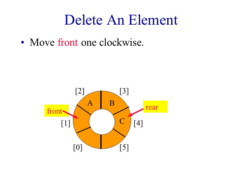 Add An Element Move rear one clockwise.