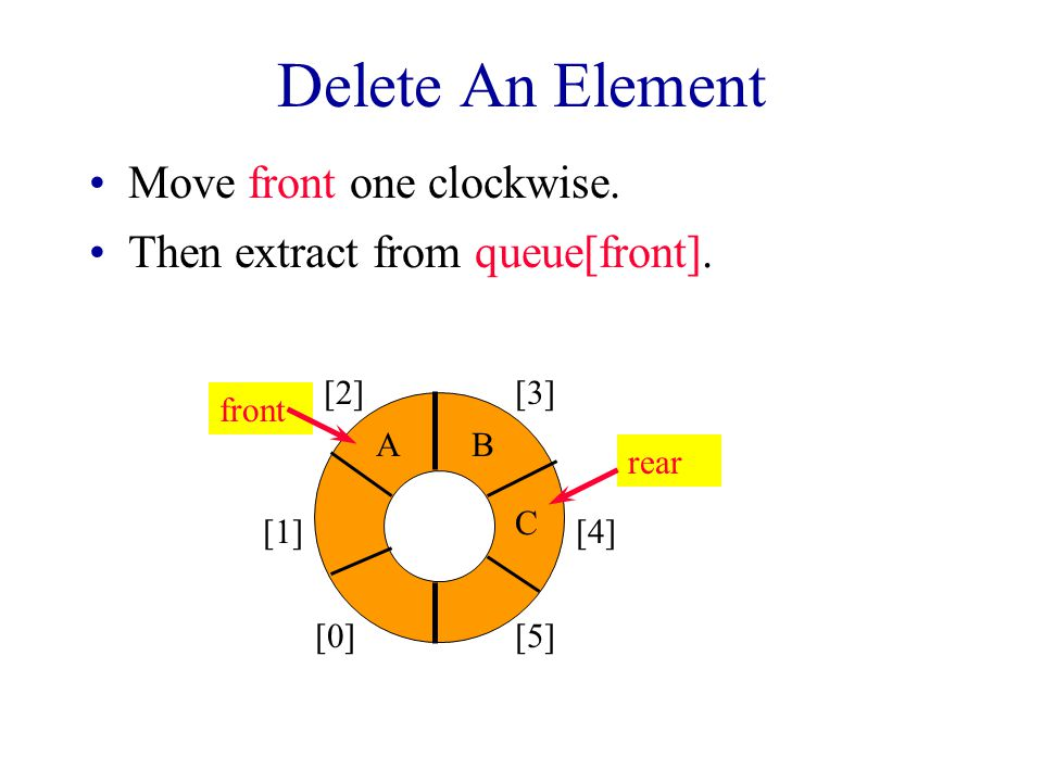 Delete An Element [0] [1] [2][3] [4] [5] AB C front rear Move front one clockwise.