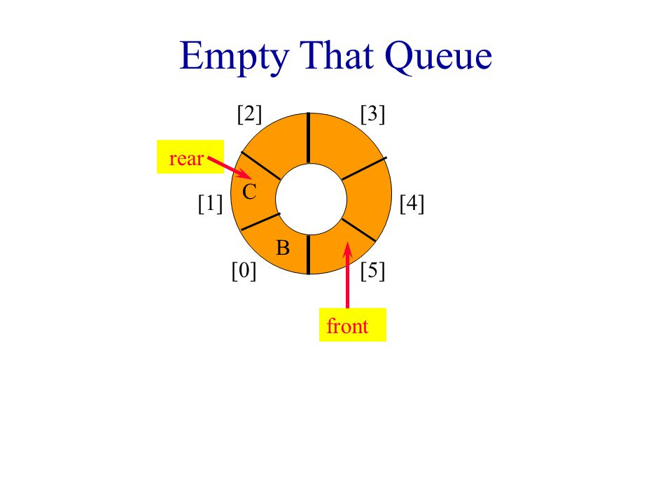 Empty That Queue [0] [1] [2][3] [4] [5] AB C front rear