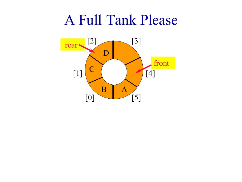 A Full Tank Please [0] [1] [2][3] [4] [5] AB C front rear