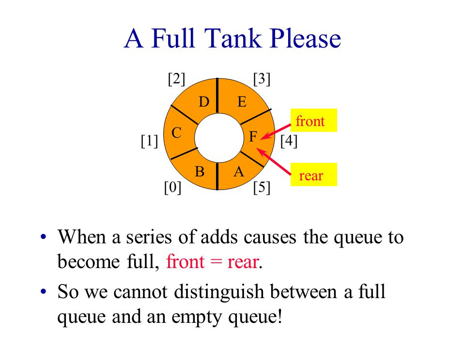 A Full Tank Please [0] [1] [2][3] [4] [5] AB C front rear DE