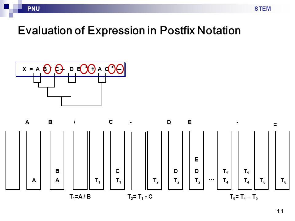 STEMPNU 11 Evaluation of Expression in Postfix Notation X = A B / C – D E * + A C * – AA B T 1 =A / B /AB T1T1 C T1T1 C - T 2 = T 1 - C T2T2 T2T2 DE … T4T4 T5T5 T4T4 - T5T5 T 6 = T 4 – T 5 T6T6 T6T6 = D T2T2 E D