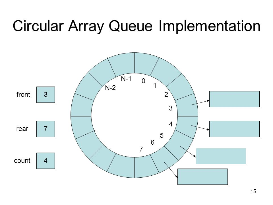 15 Circular Array Queue Implementation 0 1 2 N-2 N-1 3 4 5 6 front3 rear7 count4 7