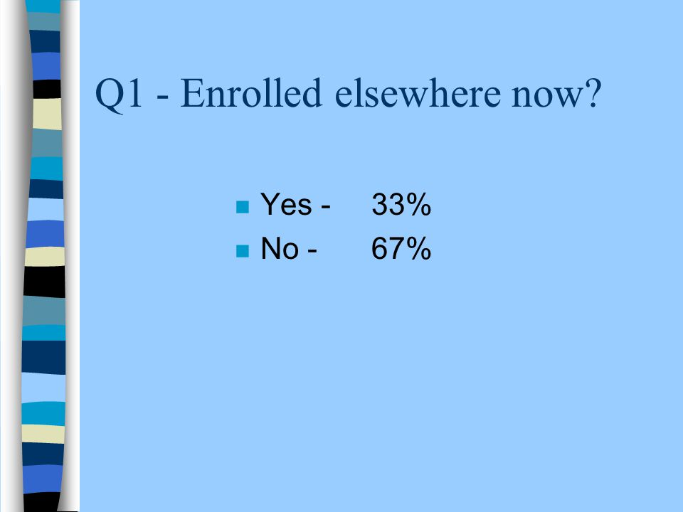 Q1 - Enrolled elsewhere now? n Yes - 33% n No - 67%