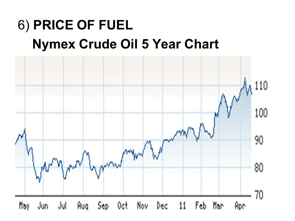 6) PRICE OF FUEL Nymex Crude Oil 5 Year Chart