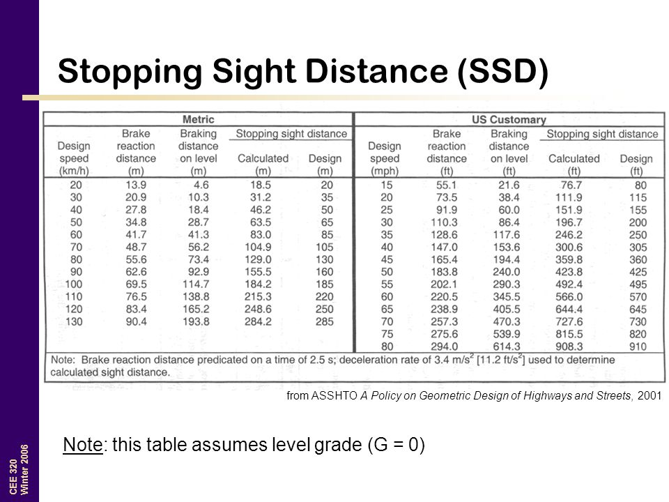 CEE 320 Winter 2006 Stopping Sight Distance (SSD) from ASSHTO A Policy on Geometric Design of Highways and Streets, 2001 Note: this table assumes level grade (G = 0)