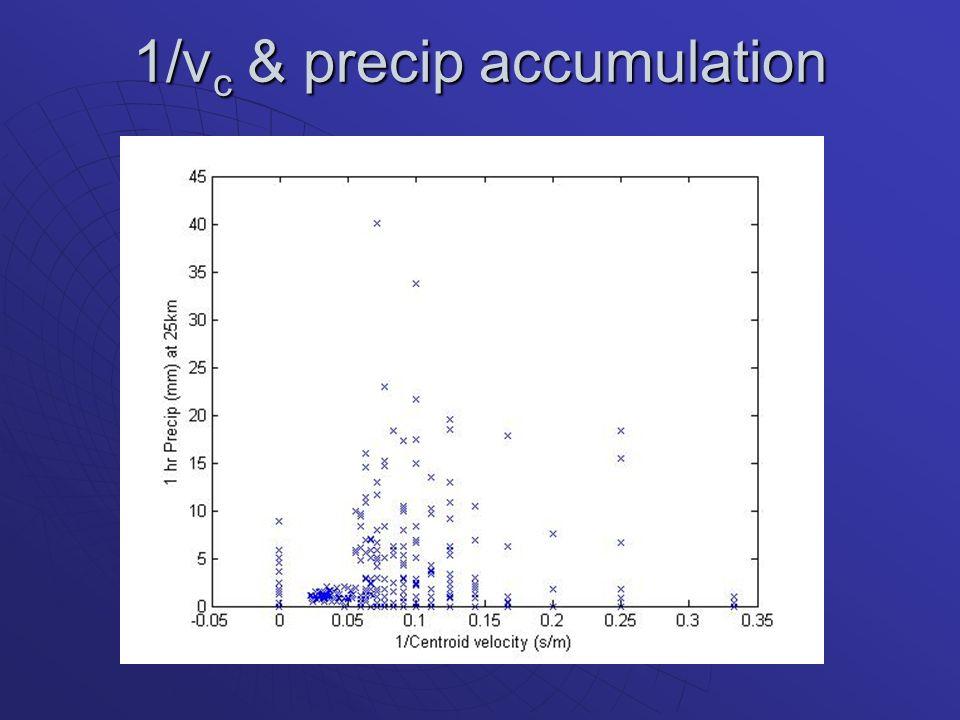 1/v c & precip accumulation