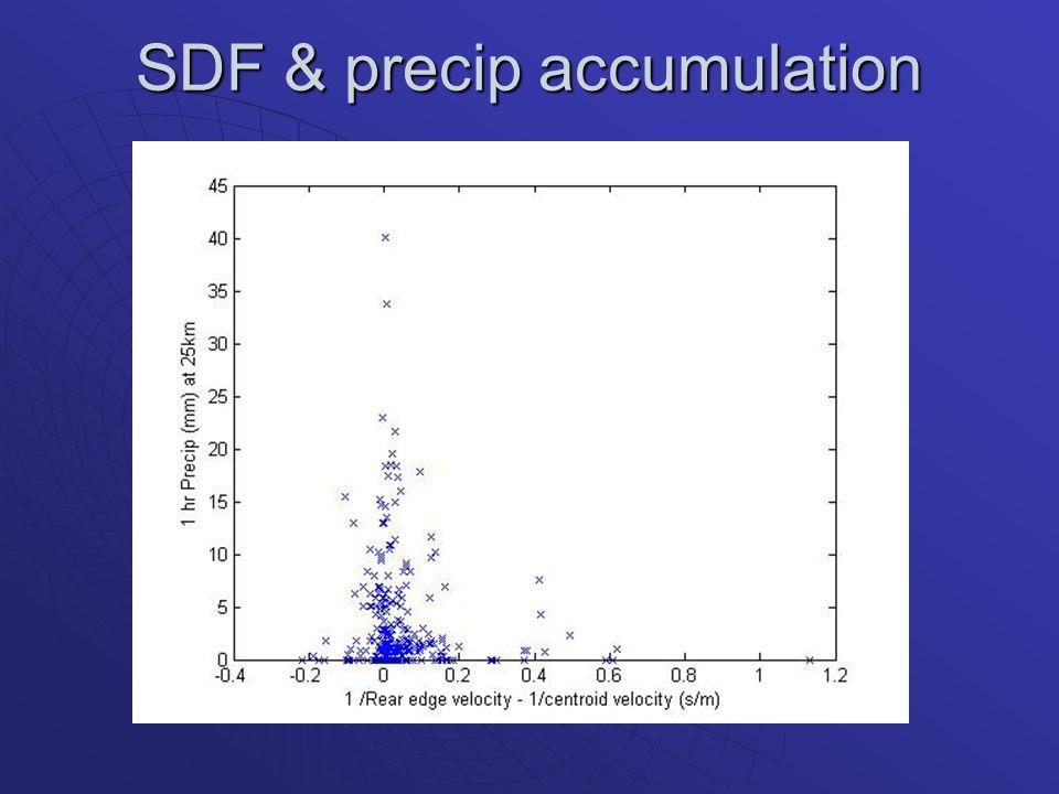 SDF & precip accumulation