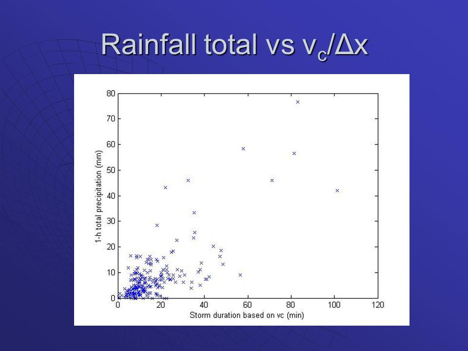 Rainfall total vs v c /Δx