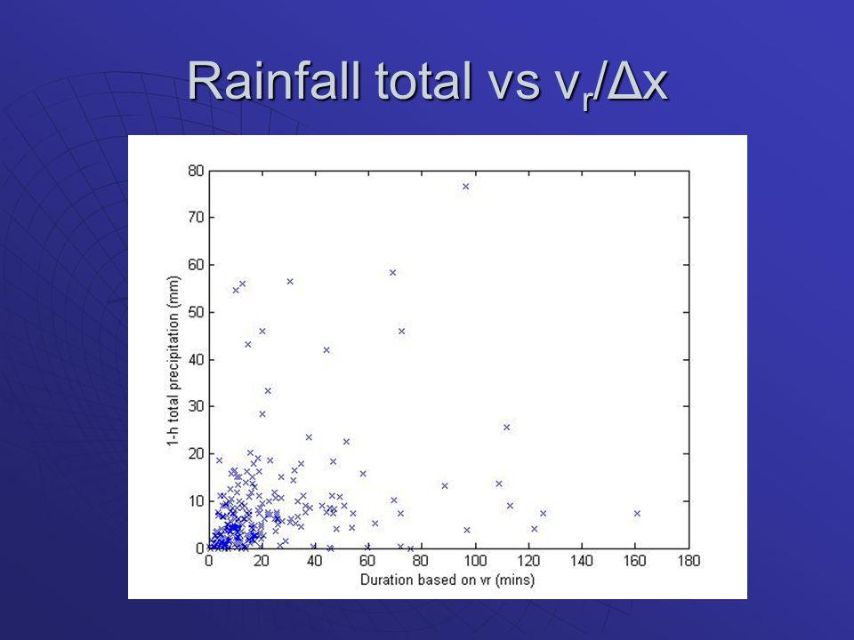 Rainfall total vs v r /Δx