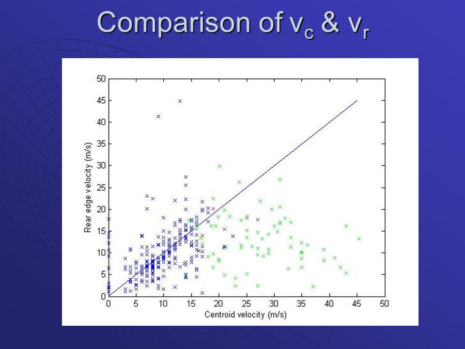 Comparison of v c & v r