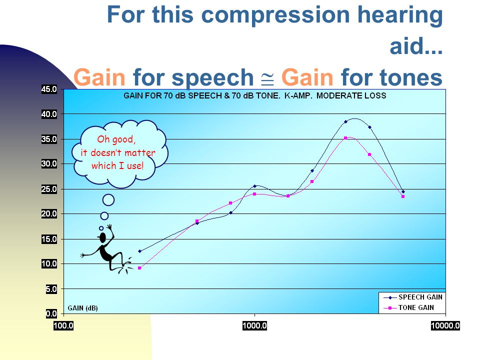 For this compression hearing aid... Gain for speech  Gain for tones Oh good, it doesn't matter which I use!