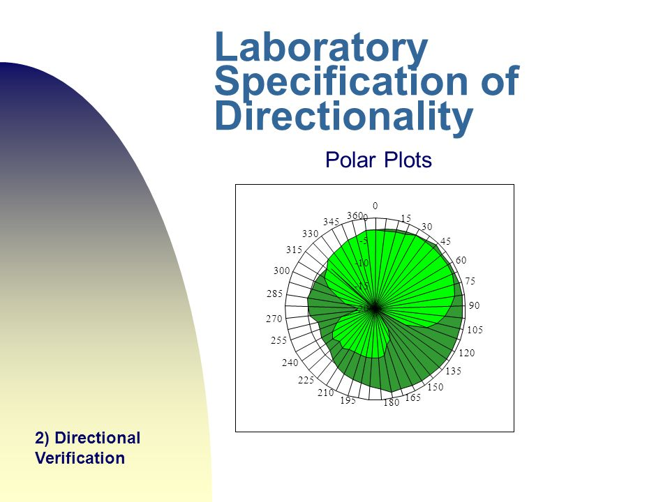 Laboratory Specification of Directionality Polar Plots 2) Directional Verification