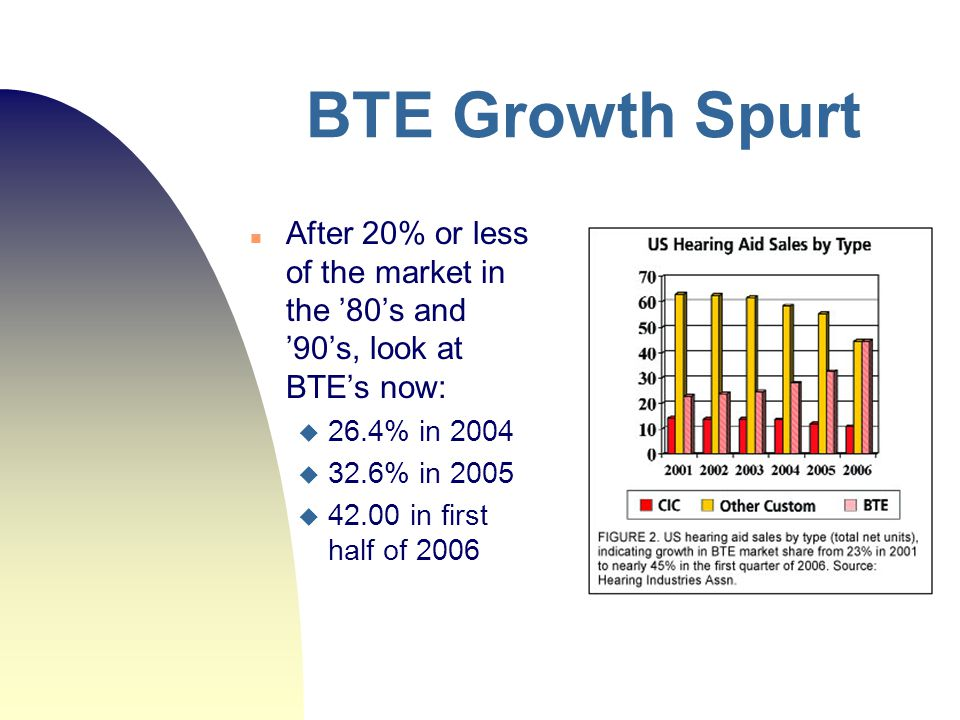 BTE Growth Spurt After 20% or less of the market in the '80's and '90's, look at BTE's now:  26.4% in 2004  32.6% in 2005  42.00 in first half of 2