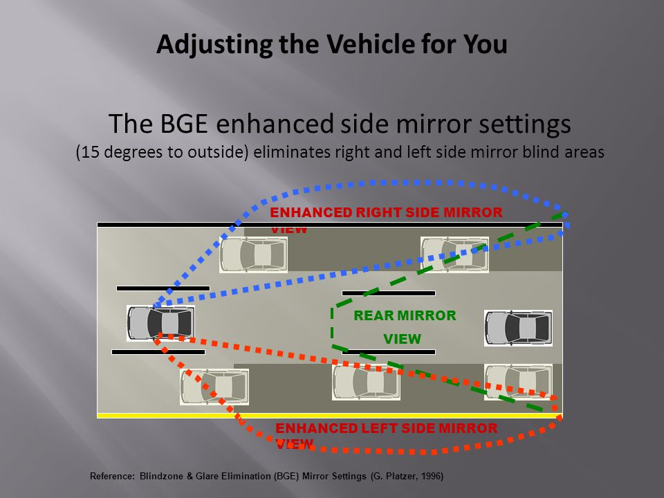 The BGE enhanced side mirror settings (15 degrees to outside) eliminates right and left side mirror blind areas Reference: Blindzone & Glare Elimination (BGE) Mirror Settings (G.