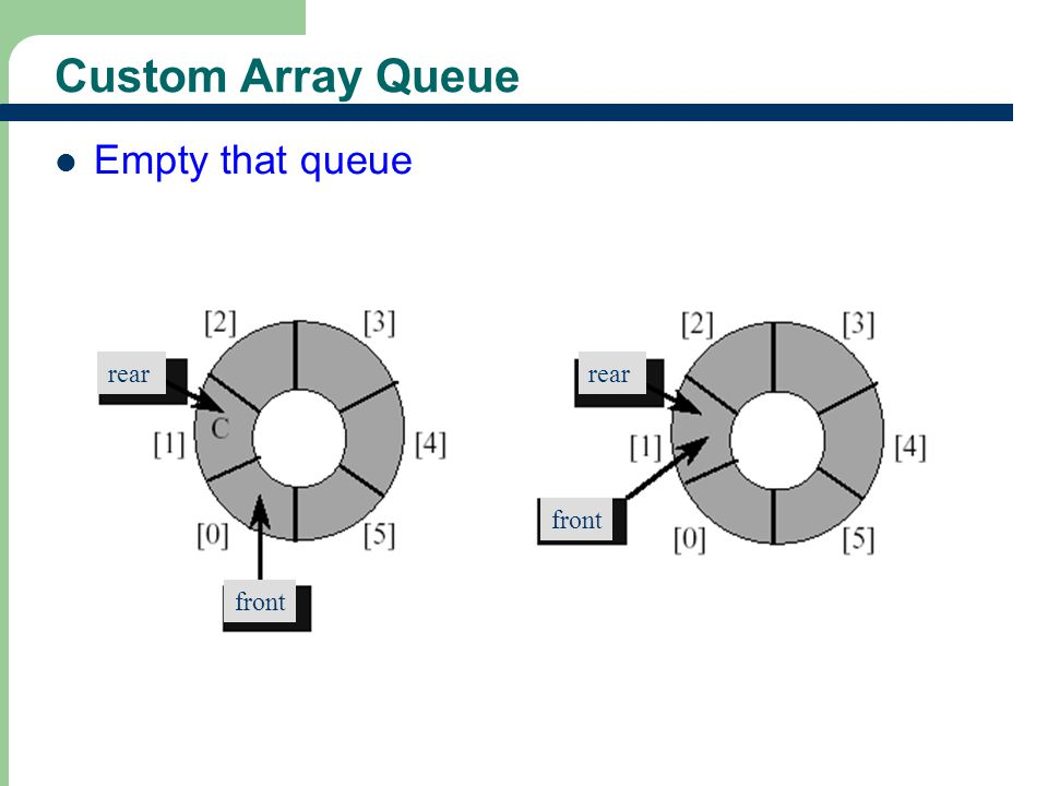 20 Custom Array Queue Empty that queue rear front rear front