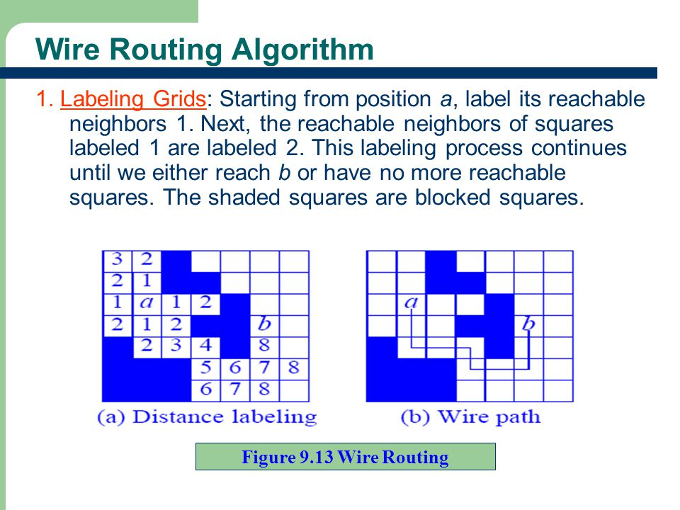 38 Wire Routing Algorithm The shortest path between grid positions a and b is found in two passes 1.