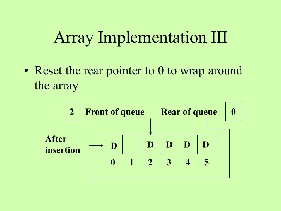 Array Implementation III Reset the rear pointer to 0 to wrap around the array DD 0 1 2 3 4 5 Front of queue Rear of queue 20 D After insertion D D