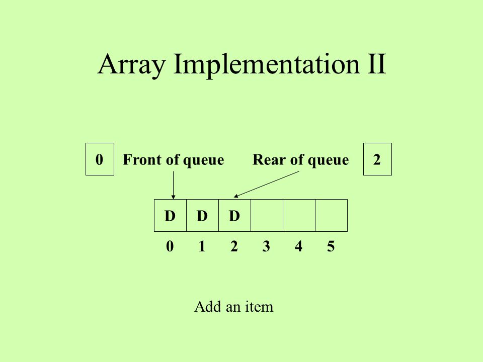 Array Implementation II DDD 0 1 2 3 4 5 Front of queue Rear of queue 02 Add an item