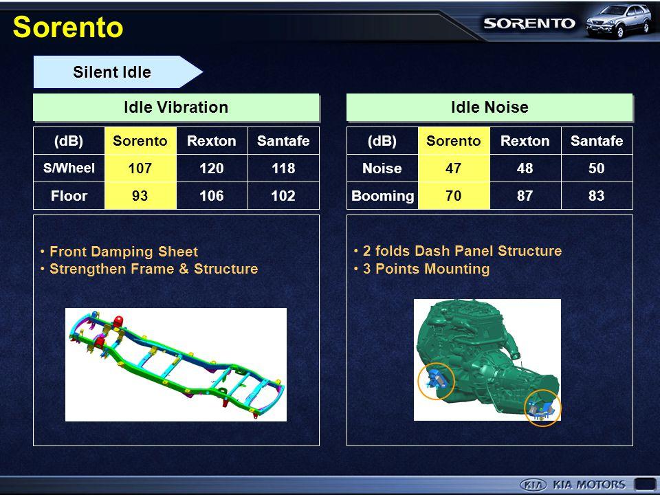 NVH Improvement Same level of NVH as High leveled Gasoline Vehicle Reduce Engine Side Noise Cylinder block shield Reduce Engine Vibration Balance Shaf