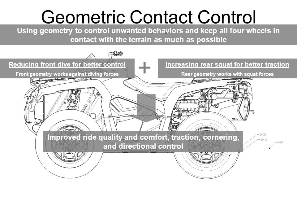 Geometric Contact Control principles Increasing rear squat for better traction Rear geometry works with squat forces Reducing front dive for better control Front geometry works against diving forces Using geometry to control unwanted behaviors and keep all four wheels in contact with the terrain as much as possible + Improved ride quality and comfort, traction, cornering, and directional control