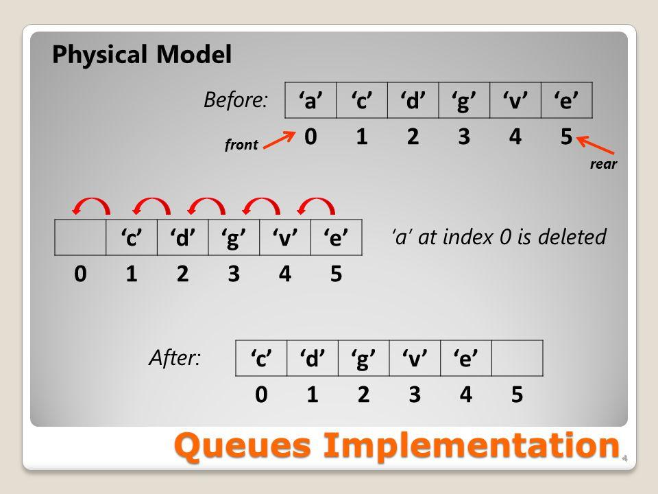 Queues Implementation 4 Physical Model 'a''c''d''g''v''e' 012345 Before: 'a' at index 0 is deleted 'c''d''g''v''e' 012345 'c''d''g''v''e' 012345 After