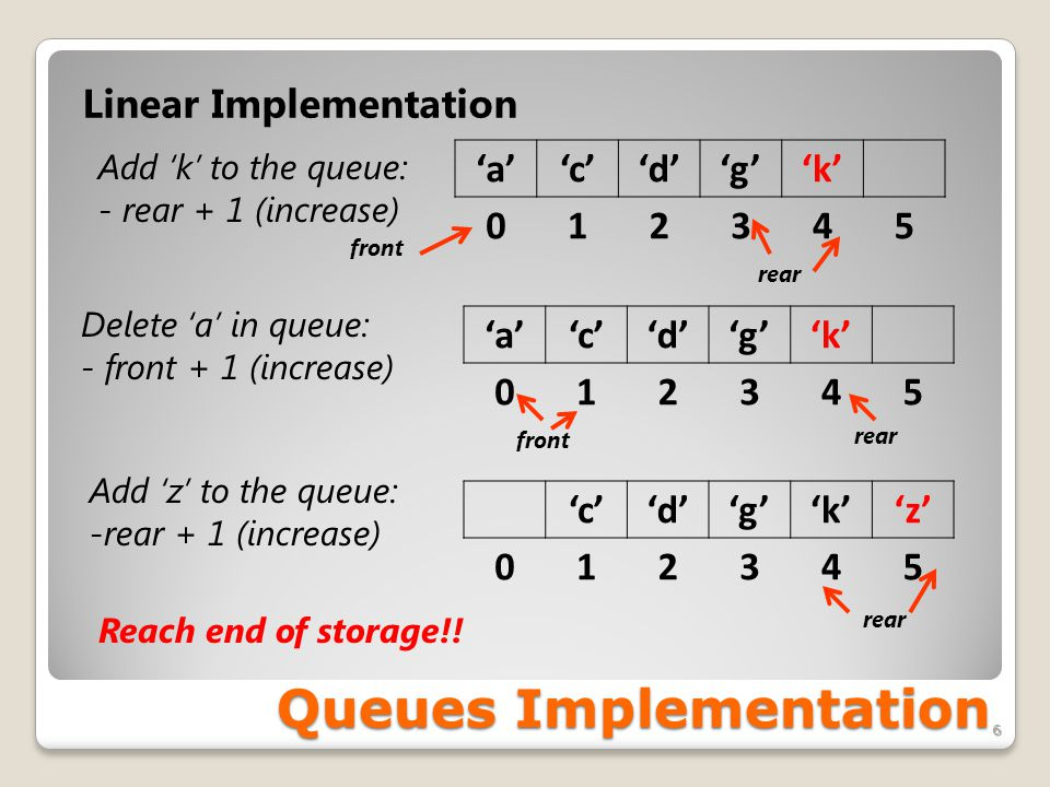 Queues Implementation 6 Linear Implementation 'a''c''d''g''k' 012345 Add 'k' to the queue: - rear + 1 (increase) front rear Delete 'a' in queue: - fro