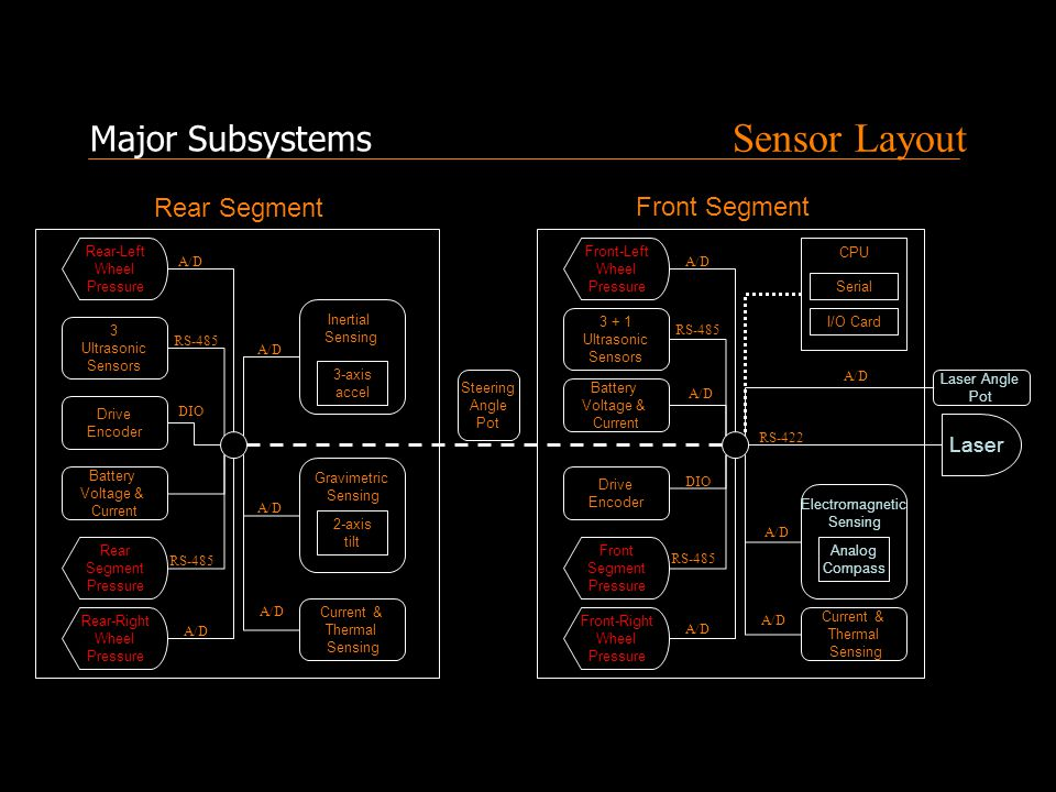 Sensor Layout Major Subsystems Rear-Left Wheel Pressure Rear-Right Wheel Pressure Rear Segment Pressure Inertial Sensing A/D 3-axis accel Gravimetric Sensing 2-axis tilt A/D Front-Left Wheel Pressure Front Segment Pressure A/D DIO Electromagnetic Sensing Analog Compass A/D Front-Right Wheel Pressure A/D Laser RS-422 CPU I/O Card Serial 3 + 1 Ultrasonic Sensors RS-485 Current & Thermal Sensing Current & Thermal Sensing A/D 3 Ultrasonic Sensors RS-485 Steering Angle Pot Rear Segment Front Segment Drive Encoder Drive Encoder RS-485 DIO Laser Angle Pot A/D Battery Voltage & Current Battery Voltage & Current A/D RS-485