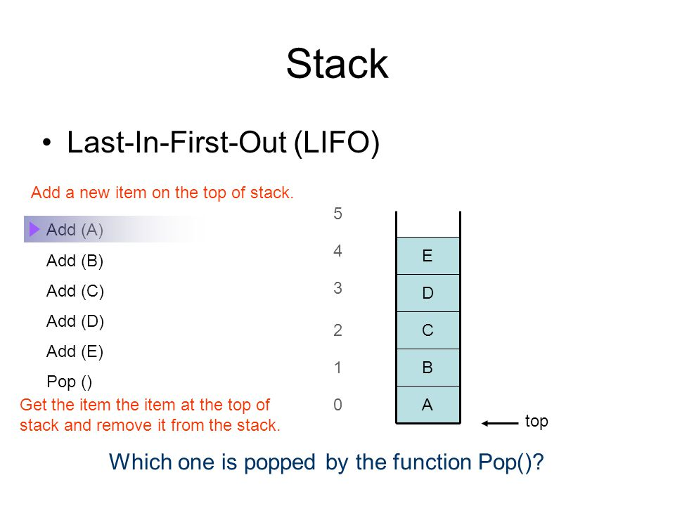 Stack Last-In-First-Out (LIFO) Add (A) Add (B) Add (C) Add (D) Add (E) Pop () Which one is popped by the function Pop().