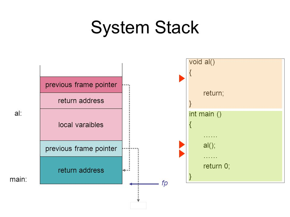 System Stack local varaibles return address previous frame pointer main: al: fp return address previous frame pointer return address void al() { return; } int main () { …… al(); …… return 0; } previous frame pointer return address