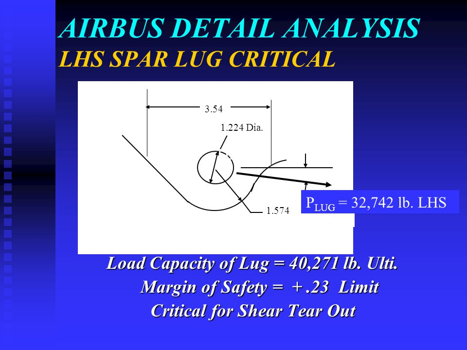 AIRBUS DETAIL ANALYSIS LHS SPAR LUG CRITICAL Load Capacity of Lug = 40,271 lb. Ulti. Margin of Safety = +.23 Limit Margin of Safety = +.23 Limit Criti