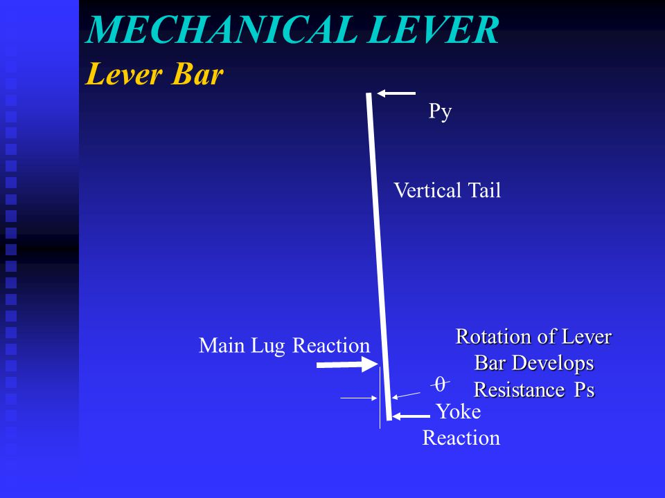 MECHANICAL LEVER Lever Bar Main Lug Reaction Py 0 Yoke Reaction Rotation of Lever Bar Develops Resistance Ps Vertical Tail