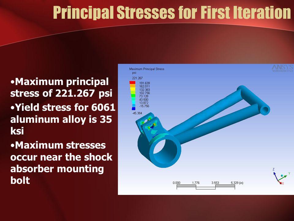 Principal Stresses for First Iteration Maximum principal stress of 221.267 psi Yield stress for 6061 aluminum alloy is 35 ksi Maximum stresses occur n