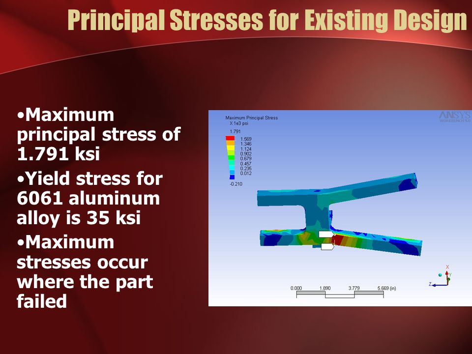 Principal Stresses for Existing Design Maximum principal stress of 1.791 ksi Yield stress for 6061 aluminum alloy is 35 ksi Maximum stresses occur where the part failed