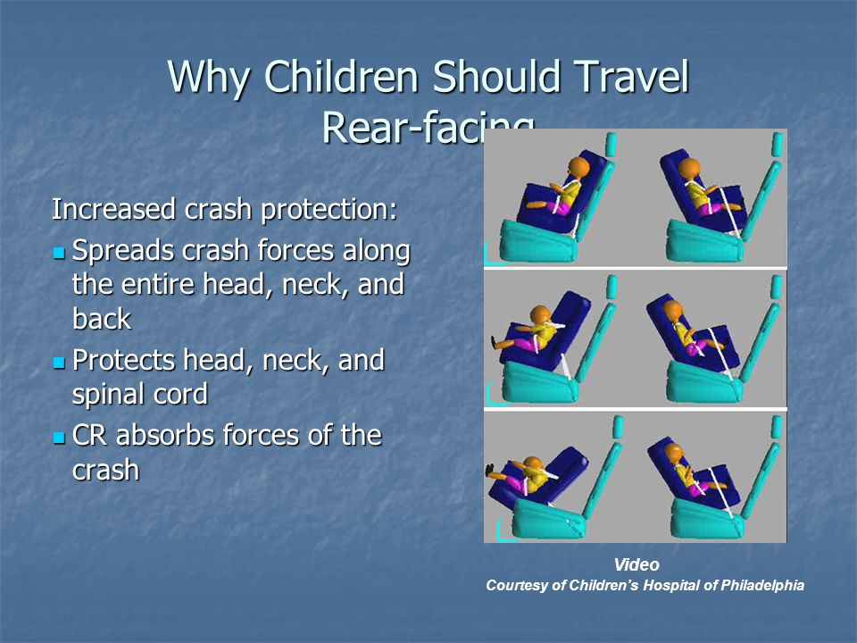 Why Children Should Travel Rear-facing Increased crash protection: Spreads crash forces along the entire head, neck, and back Spreads crash forces along the entire head, neck, and back Protects head, neck, and spinal cord Protects head, neck, and spinal cord CR absorbs forces of the crash CR absorbs forces of the crash Video Courtesy of Children's Hospital of Philadelphia