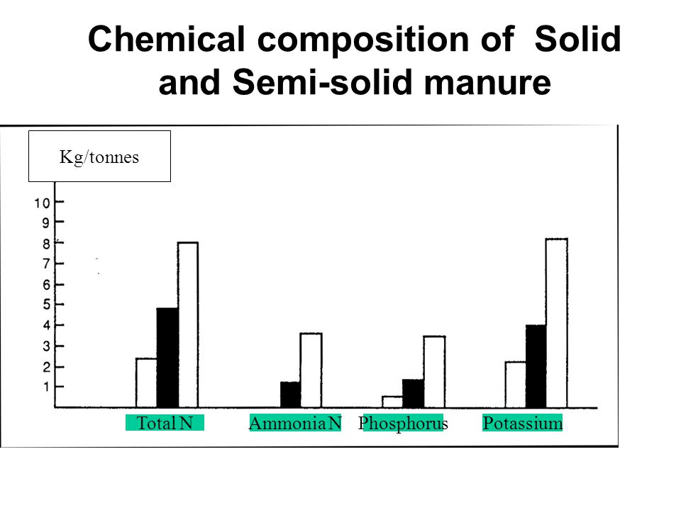 Chemical composition of Solid and Semi-solid manure Bild diagram flyt- resp fastgödsel Kg/tonnes Total NAmmonia NPhosphorusPotassium
