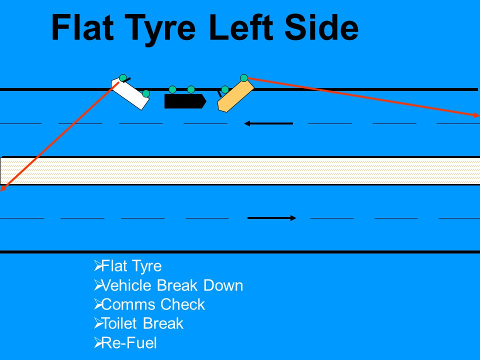 Halt Drill  Flat Tyre  Vehicle Break Down  Comms / Nav Check  Toilet Break  Re-Fuel