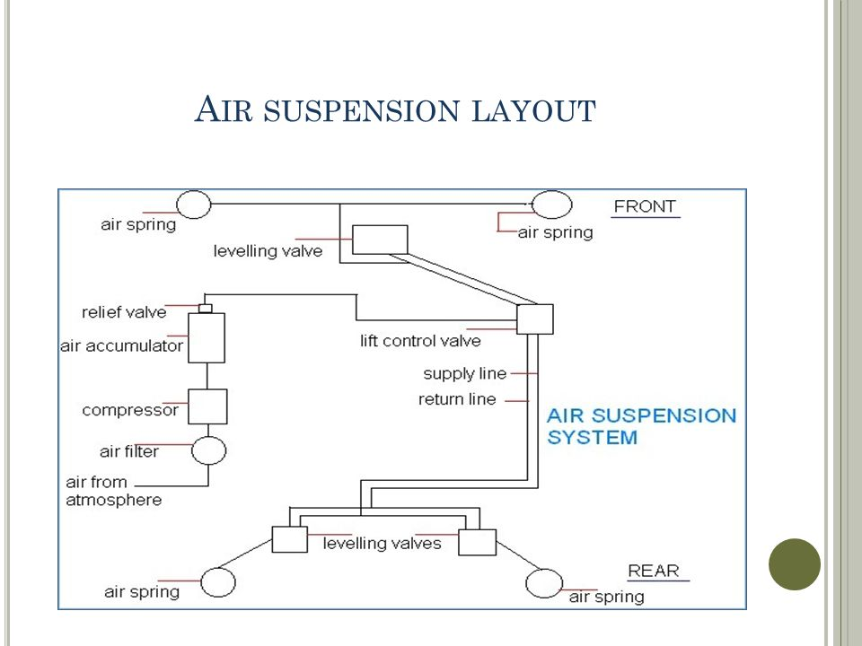 A IR SUSPENSION LAYOUT